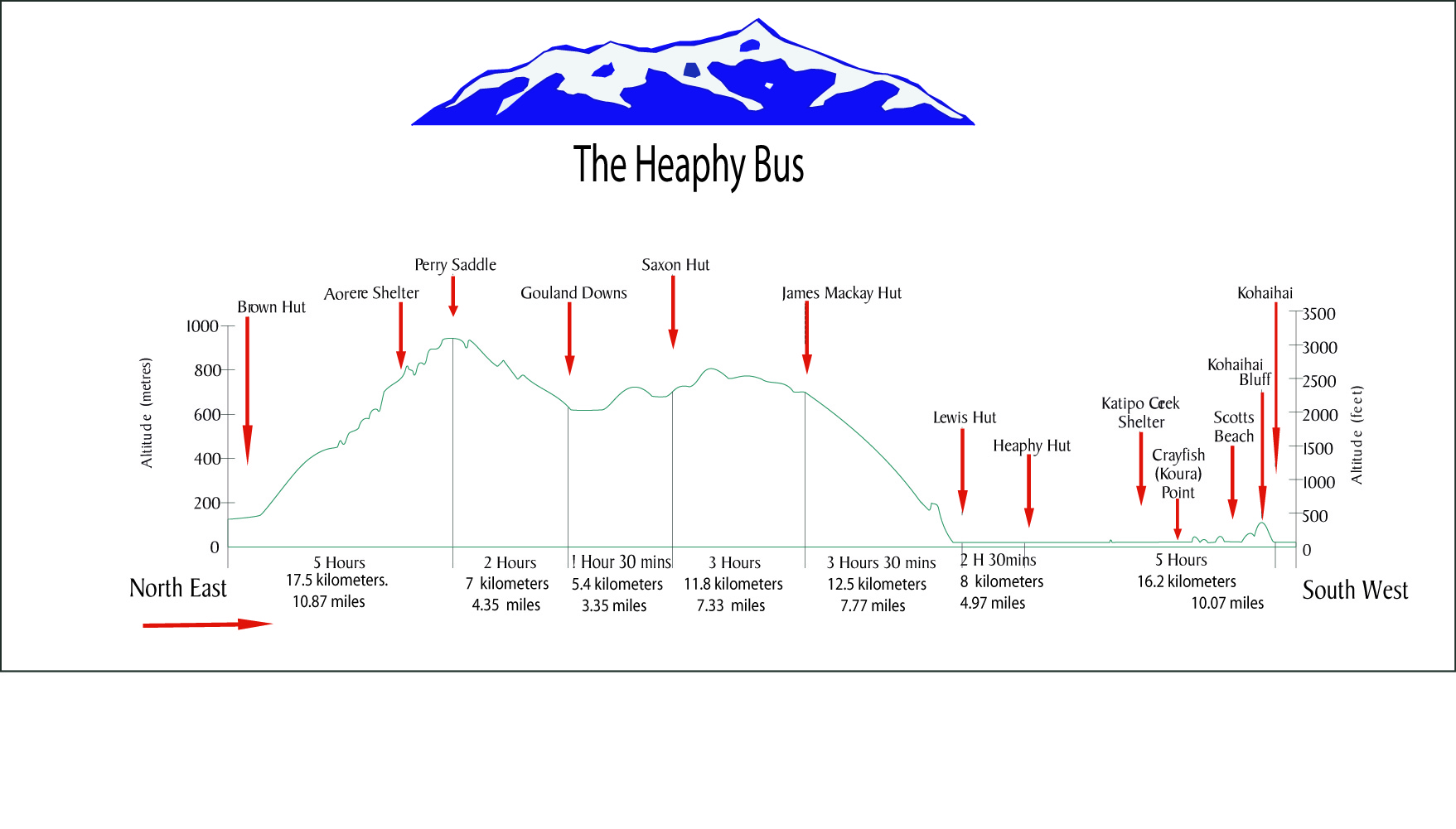 Heaphy Track Altitude prjectory